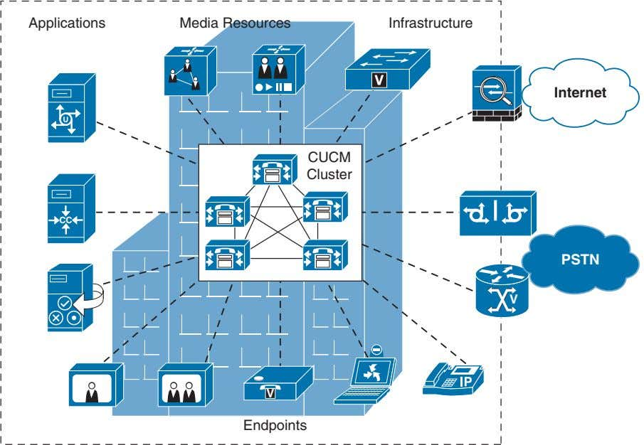Applications Media Resources Infrastructure V Internet CUCM Cluster CC PSTN V V Endpoints