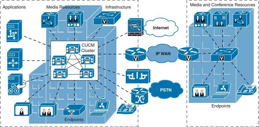 Media and Conference Resources Applications Media Resources Infrastructure Internet CUCM Cluster IP WAN V V