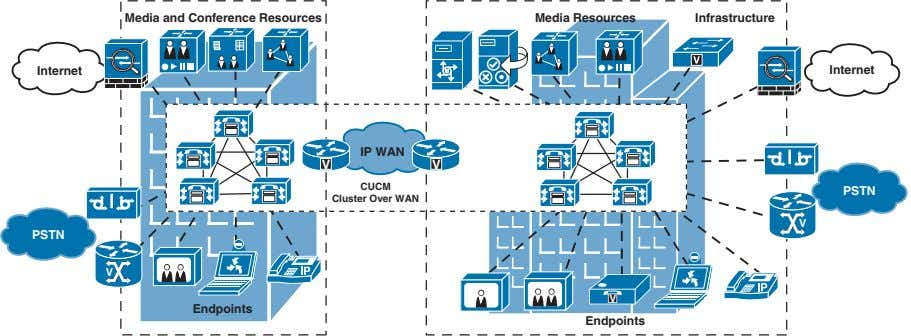 Media and Conference Resources Media Resources Infrastructure Internet Internet IP WAN V V CUCM Cluster