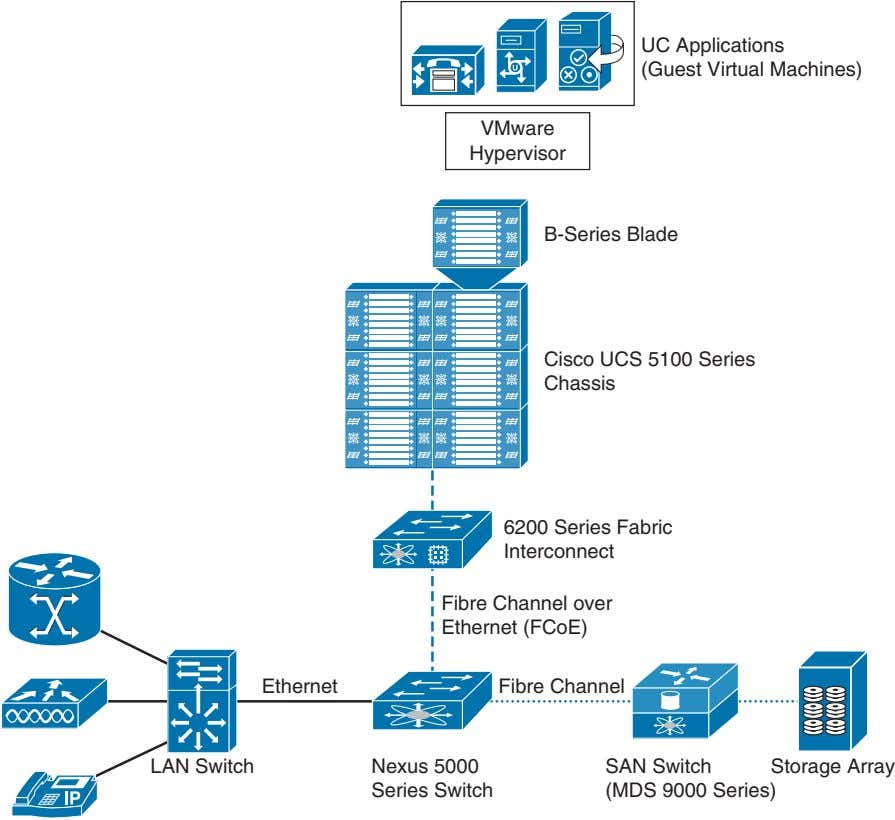 UC Applications (Guest Virtual Machines) VMware Hypervisor B-Series Blade Cisco UCS 5100 Series Chassis 6200
