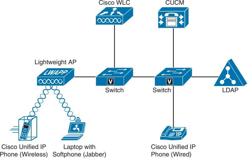 Cisco WLC CUCM Lightweight AP Switch Switch LDAP Cisco Unified IP Phone (Wireless) Laptop with
