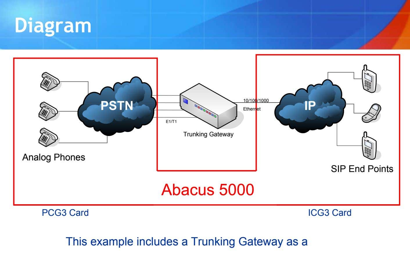 Diagram 10/100/1000 Ethernet E1/T1 Trunking Gateway Analog Phones SIP End Points Abacus 5000 PCG3 Card