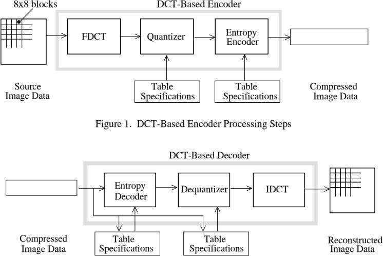 8x8 blocks DCT-Based Encoder • Entropy FDCT Quantizer Encoder Source Table Table Compressed Image Data