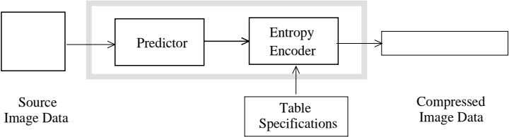 Entropy Predictor Encoder Source Compressed Table Image Data Image Data Specifications