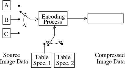 A • • Encoding B • Process C • • • • Source Compressed Table
