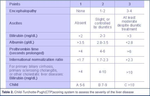 Table 2. Child-Turchotte-Pugh(CTP)scoring system to assess the severity of the liver disease