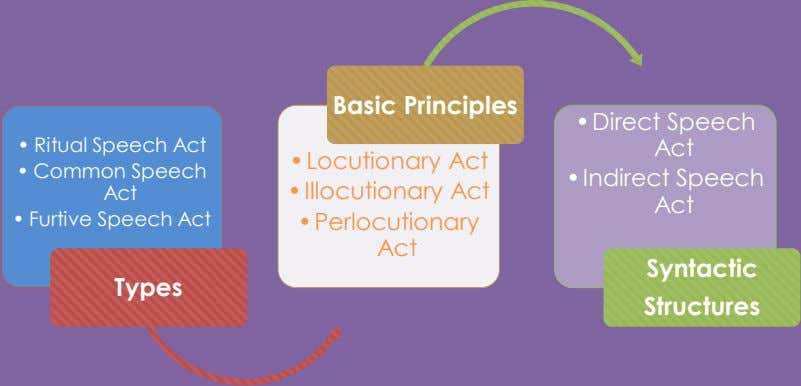 Basic Principles • Direct Speech • Ritual Speech Act Act • Locutionary Act • Common