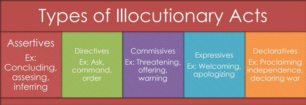 Types of Illocutionary Acts Assertives Directives Commissives Declaratives Expressives Ex: Concluding, Ex: