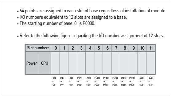 64 points are assigned to each slot of base regardless of installation of module. I/O