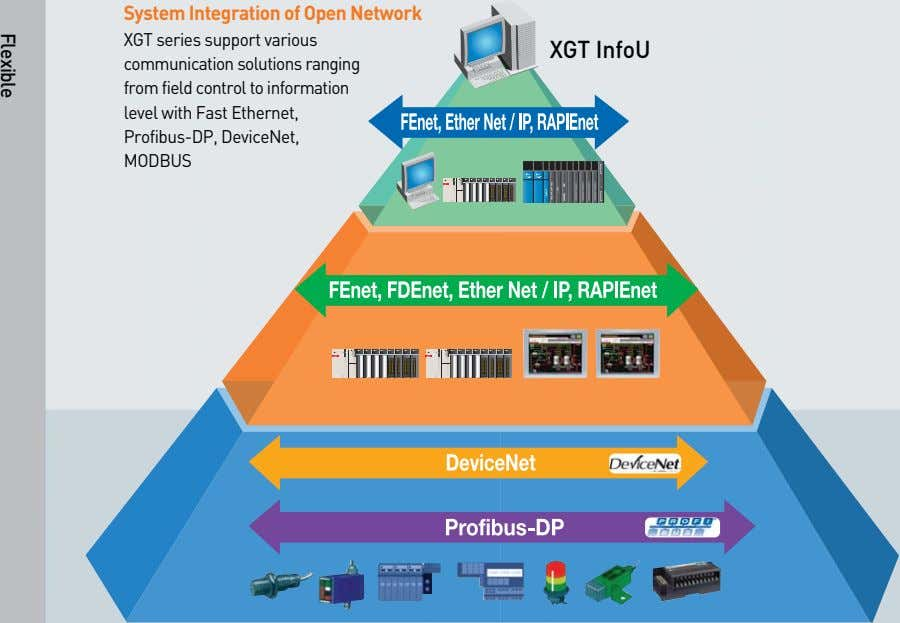 System Integration of Open Network XGT series support various communication solutions ranging from field control