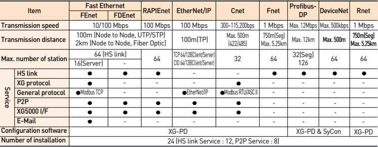 Fast Ethernet Profibus- Item RAPIEnet EtherNet/IP Cnet Fnet DeviceNet Rnet FEnet FDEnet DP Transmission speed