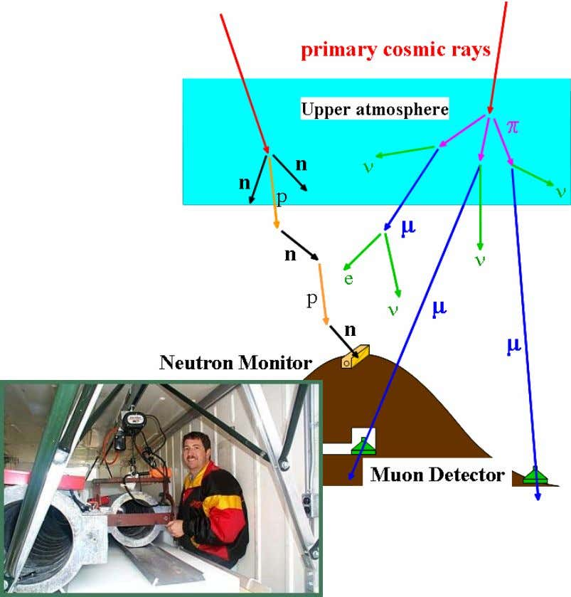 Neutron Monitors • High energy cosmic rays are rare. Observing them at high time resolution requires