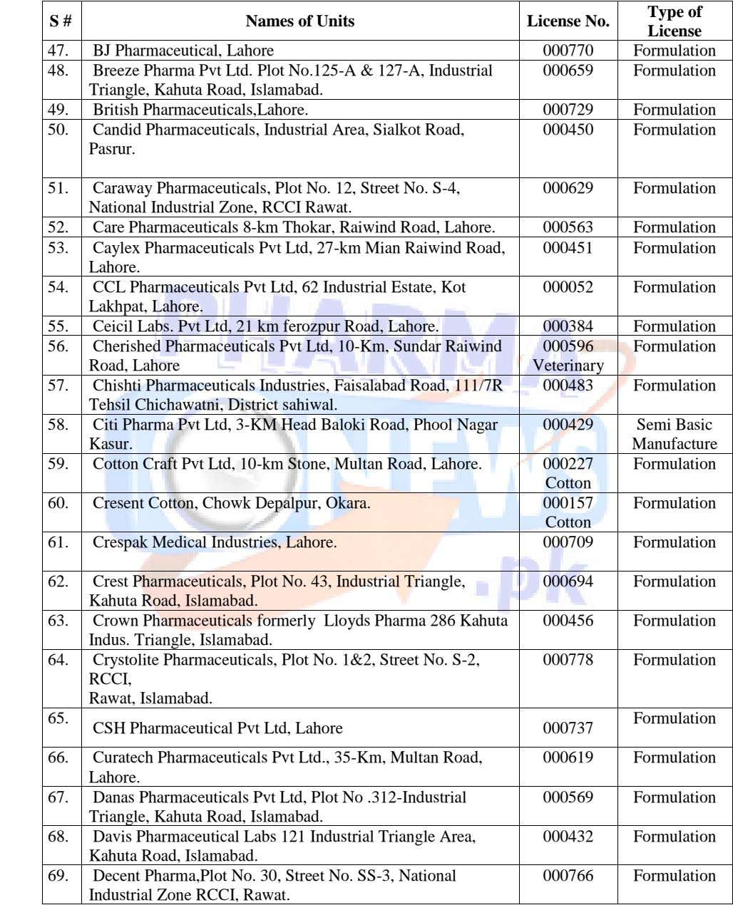Type of S # Names of Units License No. License 47. BJ Pharmaceutical, Lahore 000770