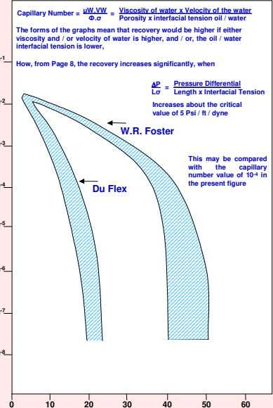 = Viscosity of water x Velocity of the water Capillary Number = µW.VW Ф.σ Porosity