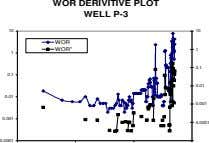 "WOR DERIVITIVE PLOT WELL P-3 10 10 WOR WOR"" 1 1 0.1 0.1 0.01 0.01"