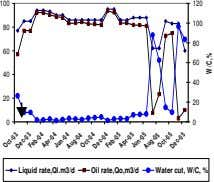 100 120 100 80 80 60 60 40 40 20 20 0 0 Liquid rate,Ql.m3/d