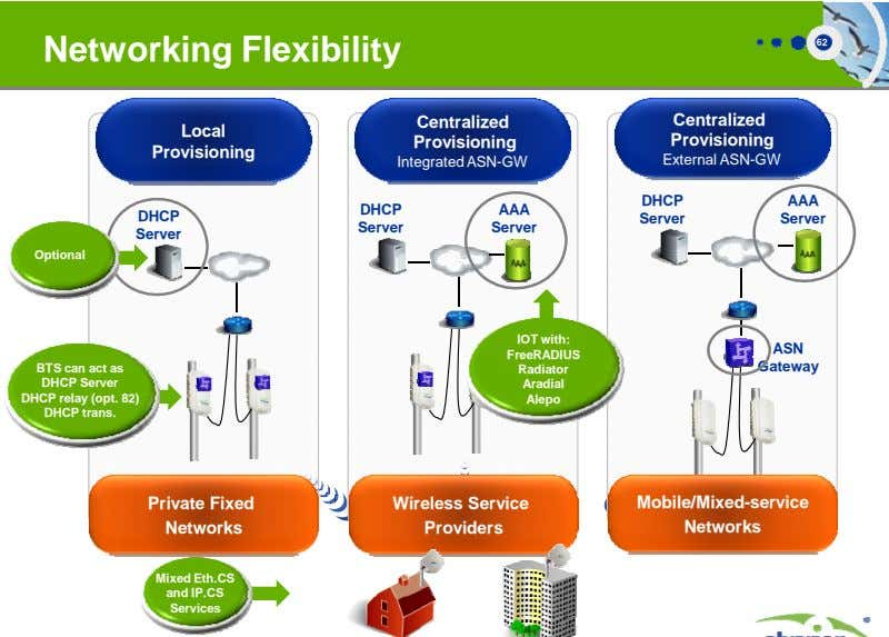 Networking Flexibility 62 Local Provisioning DHCP Server Optional BTS can act as DHCP Server DHCP