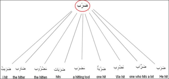 Some examples of changing the source to different forms: Arabic Language Series Fahad Al-Tahiri ©2012 All