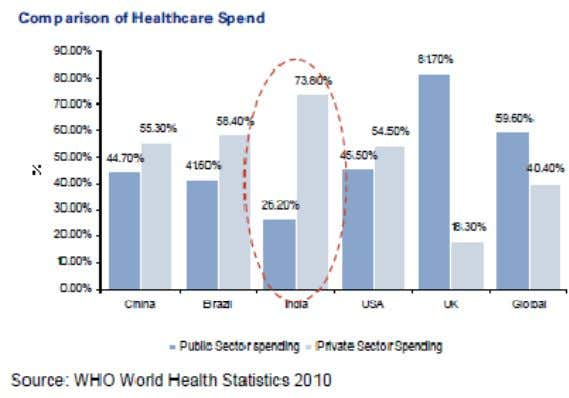 is ~23 percentage points lower than the global average 9 Health is the critical sector for