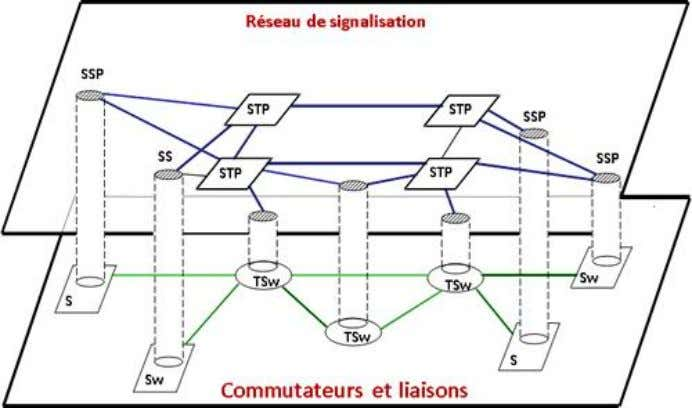 par paquets en mode datagramme. Architecture SS7 : TSw : Transit Switch STP = Signaling Transfer