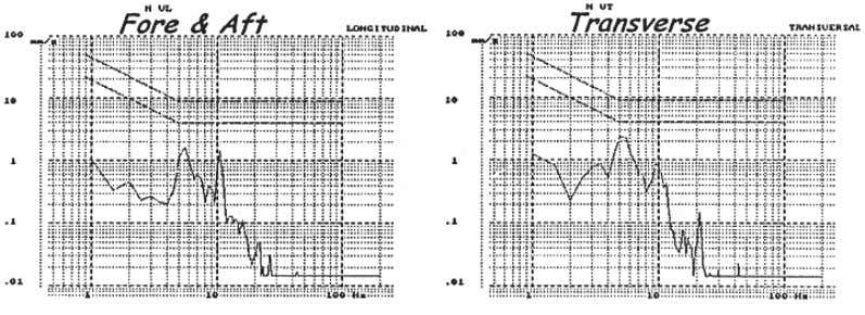 in calculations (draughts of 9m and 10.73m respectively). Figure 4 : Vibrations measurements during sea trials