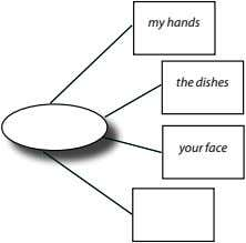my hands the dishes your face