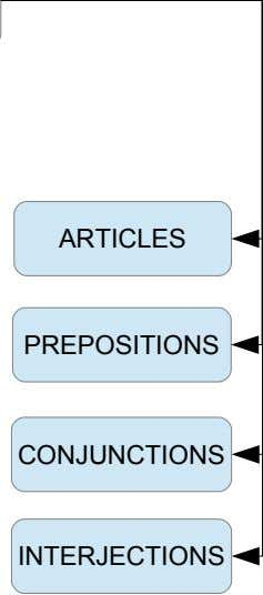 ARTICLES PREPOSITIONS CONJUNCTIONS INTERJECTIONS