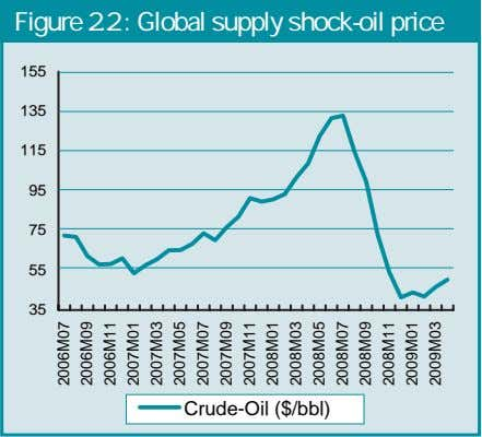 Figure 2.2 : Global supply shock-oil price 155 135 115 95 75 55 35 Crude-Oil