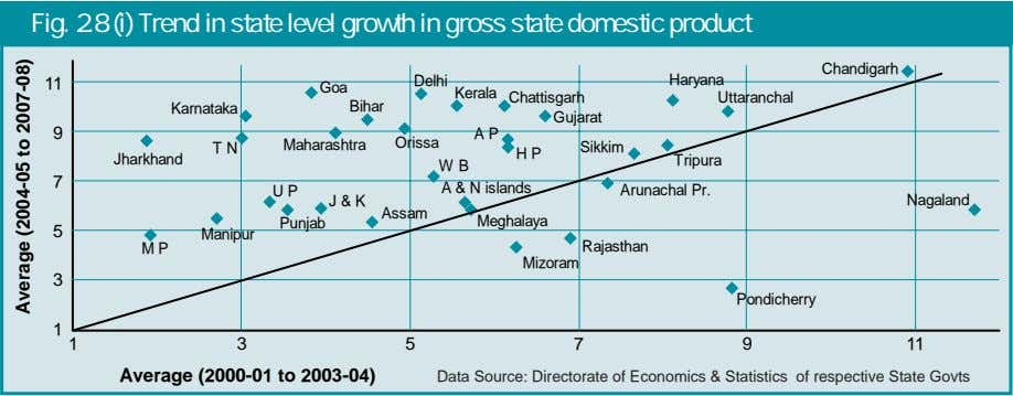 Fig. 2.8 (i) Trend in state level growth in gross state domestic product Chandigarh 11