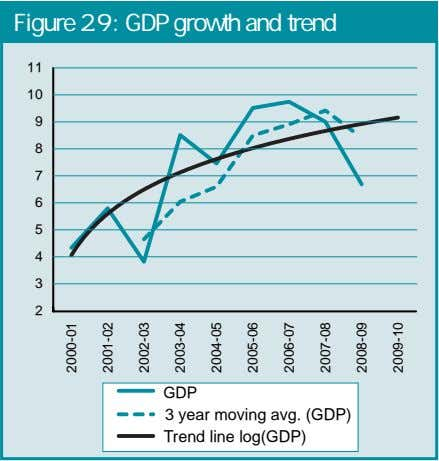 Figure 2.9 : GDP growth and trend 11 10 9 8 7 6 5 4
