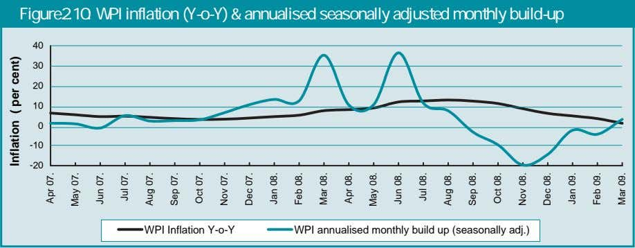 Figure2.10: WPI inflation (Y-o-Y) & annualised seasonally adjusted monthly build-up 40 30 20 10 0