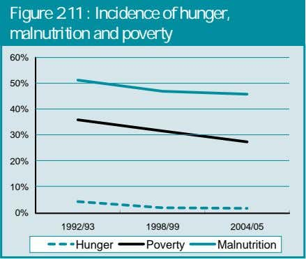 Figure 2.11 : Incidence of hunger, malnutrition and poverty 60% 50% 40% 30% 20% 10%