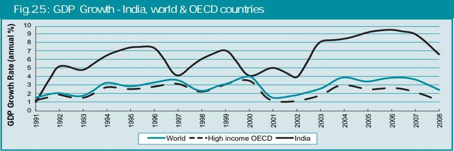 Fig.2.5 : GDP Growth - India, world & OECD countries 10 9 8 7 6