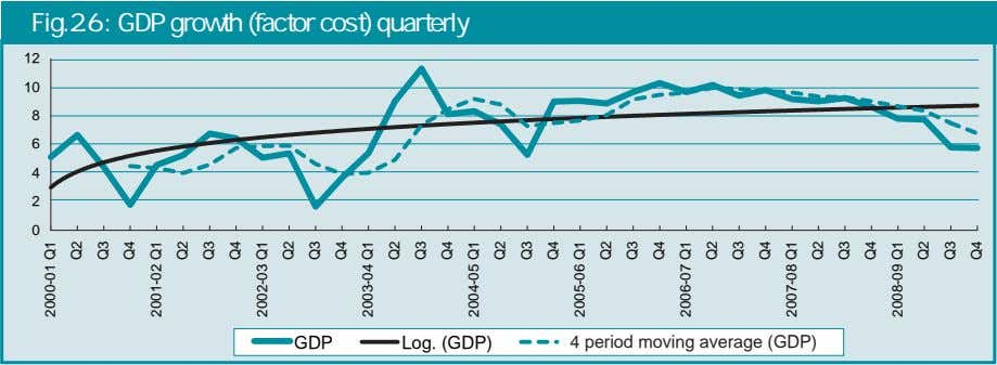 Fig.2.6 : GDP growth (factor cost) quarterly 12 10 8 6 4 2 0 GDP