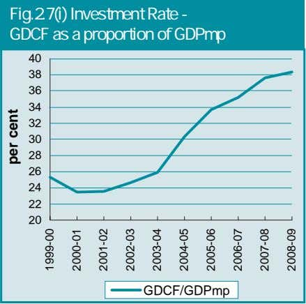 Fig.2.7(i) Investment Rate - GDCF as a proportion of GDPmp 40 38 36 34 32