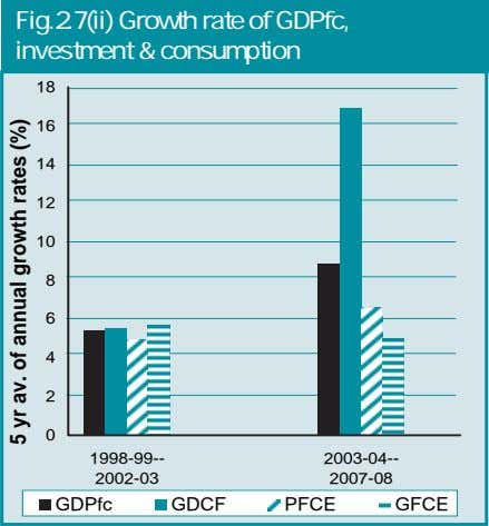 Fig.2.7(ii) Growth rate of GDPfc, investment & consumption 18 16 14 12 10 8 6