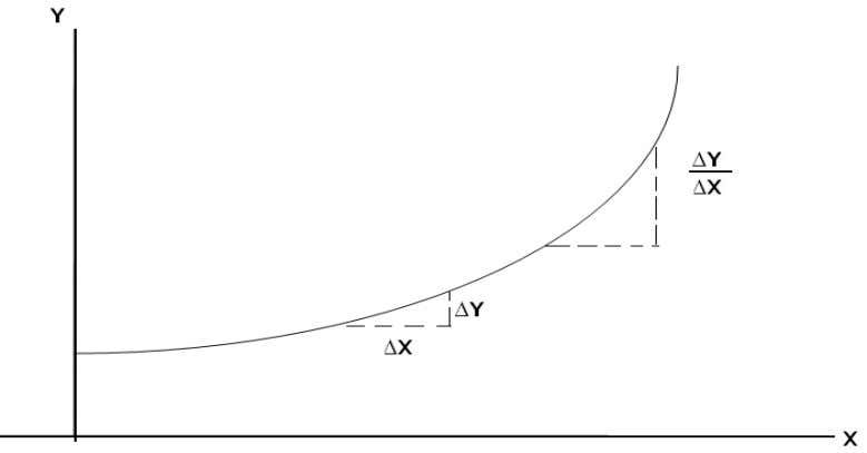 Curve: Slope is not constant but function of X Slope = 1 derivative of y with