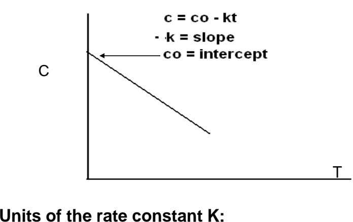 C T Units of the rate constant K: