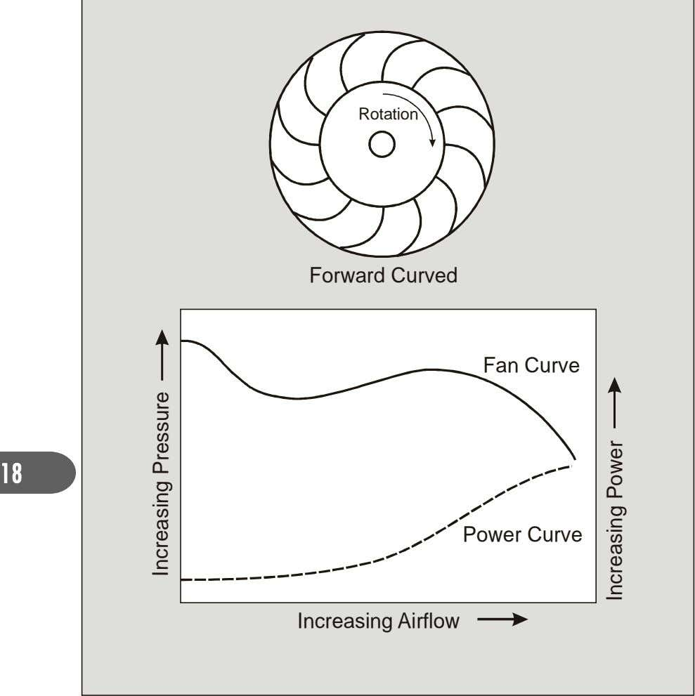 Rotation Forward Curved Fan Curve 18 Power Curve Increasing Airflow cn erI i gns Pa