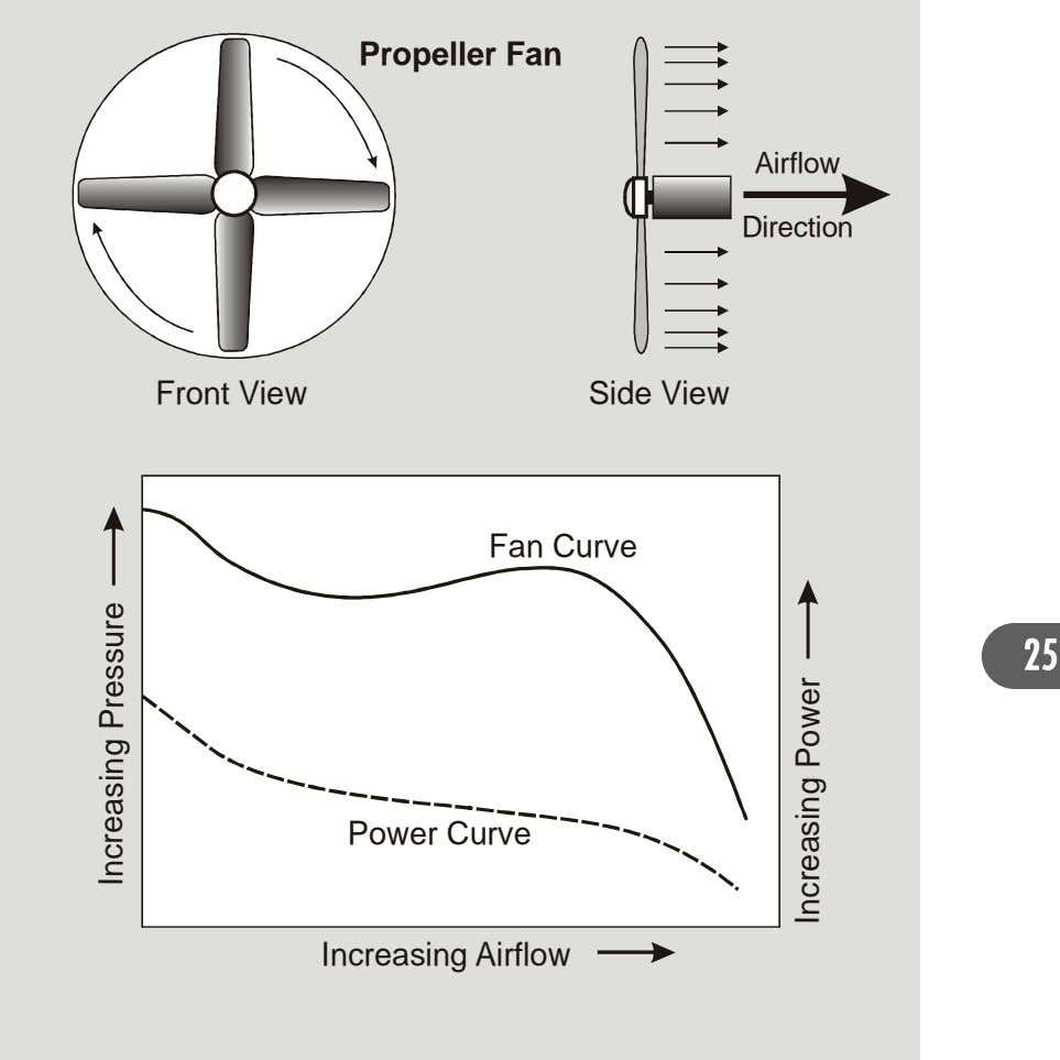 Propeller Fan Rotation Airflow Direction Front View Side View Fan Curve 25 Power Curve Increasing