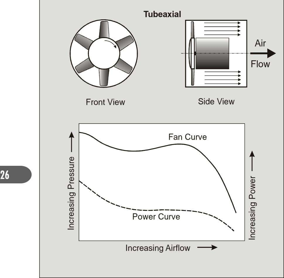 Tubeaxial Air Flow Front View Side View Fan Curve 26 Power Curve Increasing Airflow ercnI