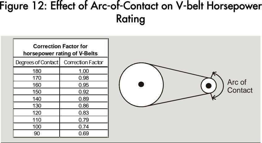 Figure 12: Effect of Arc-of-Contact on V-belt Horsepower Rating Correction Factor for horsepower rating of