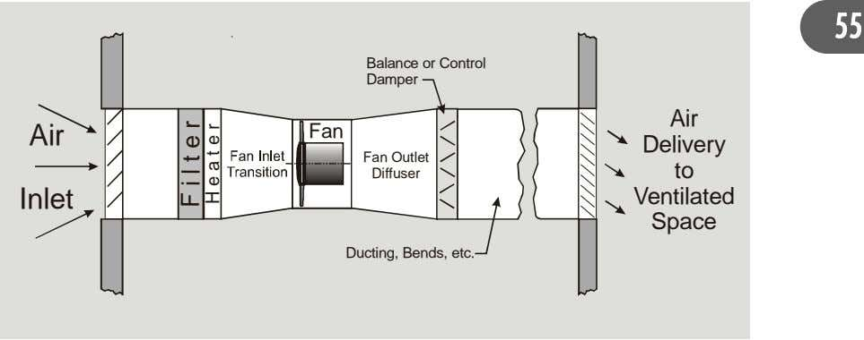 55 Balance or Control Damper Air Air Fan Delivery Fan Outlet to Diffuser Inlet Ventilated