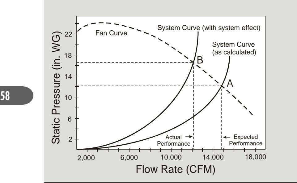 System Curve (with system effect) 22 Fan Curve System Curve (as calculated) 18 B 14