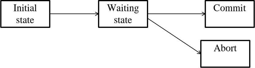 Initial Waiting Commit state state Abort