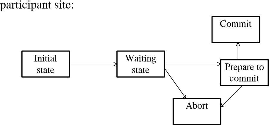 participant site: Commit Initial Waiting Prepare to state state commit Abort