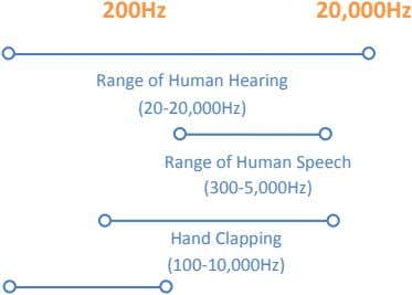 200Hz 20,000Hz Range of Human Hearing (20-20,000Hz) Range of Human Speech (300-5,000Hz) Hand Clapping (100-10,000Hz)