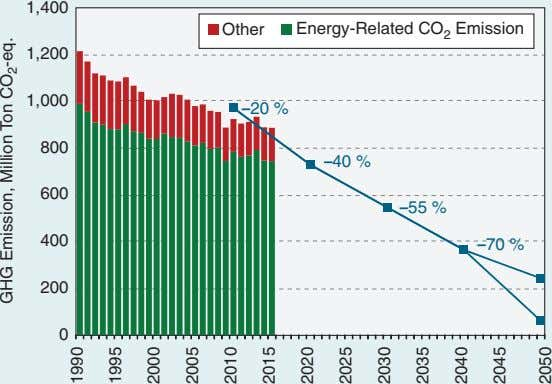 1,400 Other Energy-Related CO 2 Emission 1,200 1,000 – 20 % 800 – 40 %