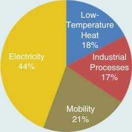 Low- Temperature Heat 18% Electricity Industrial 44% Processes 17% Mobility 21%