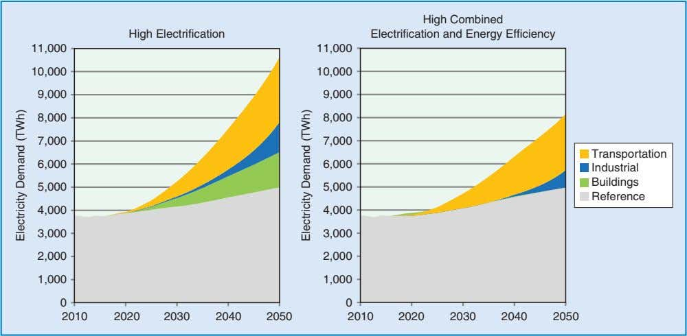 High Electrification High Combined Electrification and Energy Efficiency 11,000 11,000 10,000 10,000 9,000 9,000